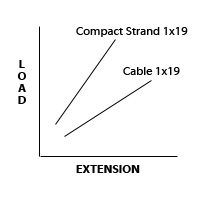 Cable load chart